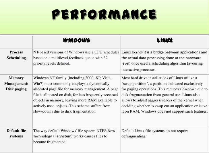 comparison of linux windows os Thing is, however, windows 10 does not benefit from that embracing of open  source the microsoft operating system is still very much.