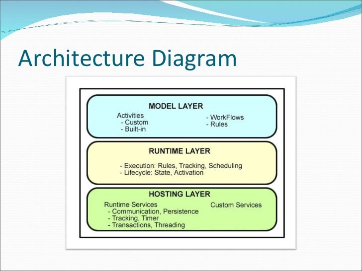 Windows Workflow Diagram - Product Wiring Diagrams •