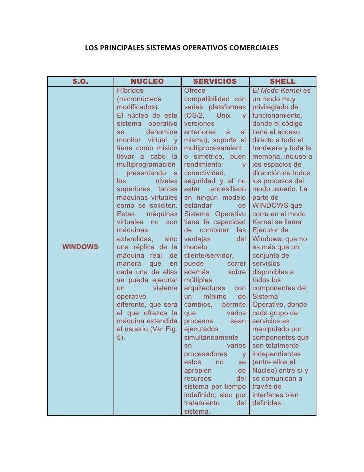 LOS PRINCIPALES SISTEMAS OPERATIVOS COMERCIALES     S.O.           NUCLEO                SERVICIOS                  SHELL ...