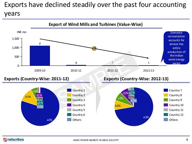 Market Research Report Wind Power Market In India 2014