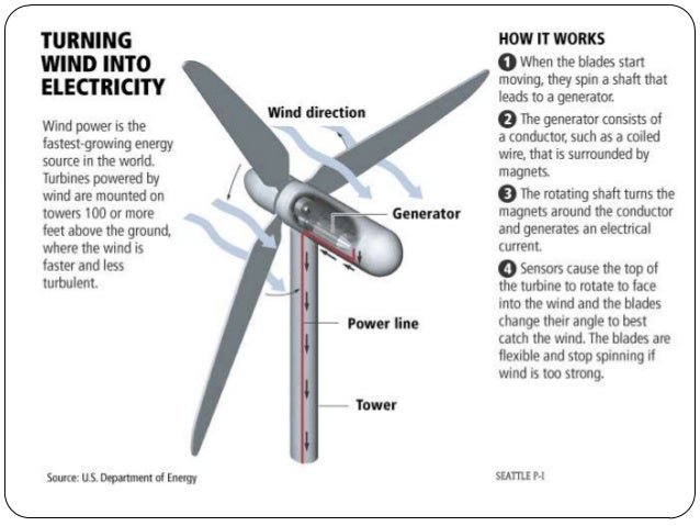 How Domestic Electricity Works