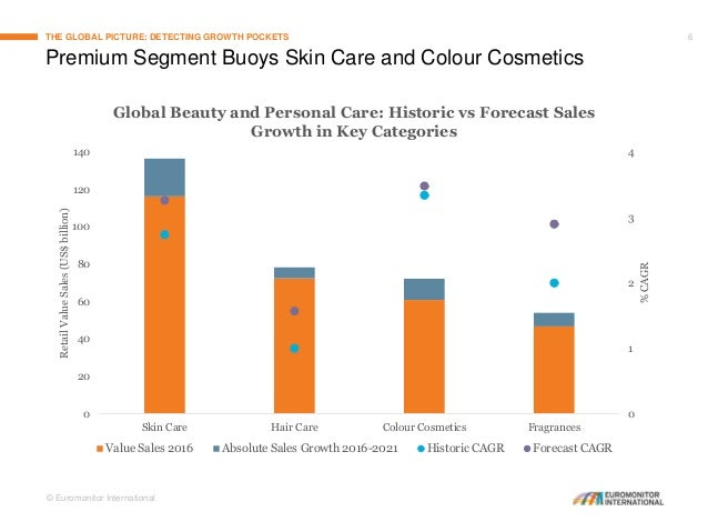 Winds of Change: Reimagining Growth in the Global Beauty Industry