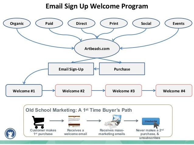 Drive  Repeat   Buying  Behavior   Subject:   Remember  that  Card  in  Your  Last   Package?    ...