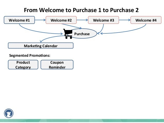 Purchase   Marke%ng  Calendar   From  Welcome  to  Purchase  1  to  Purchase  2     Product   Ca...