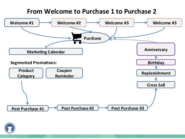 Joe – Semi-Annual Buyer Welcome emails 1- 21 Cross Sell - Bails35 4 Post Purchase Education Product Replenishment135 Best ...
