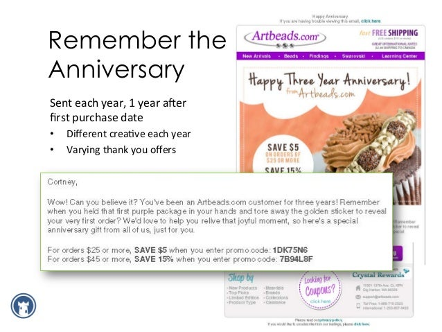 Data Drives Results for Artbeads.com 0%   10%   20%   30%   40%   50%   60%   70%   80%   Open  Rate ...