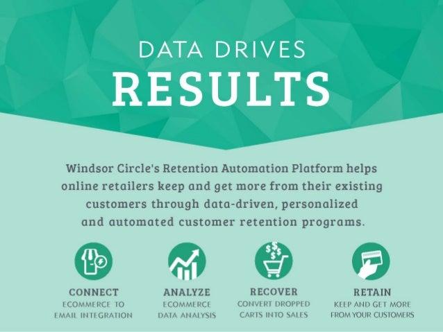 Ini%aliza%on Op%miza%on Reten%on  Automa%on Win  by: • Volume • Content • Data Key  Metrics: • List  Size   ...