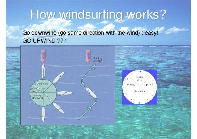Windsurfing for dummies