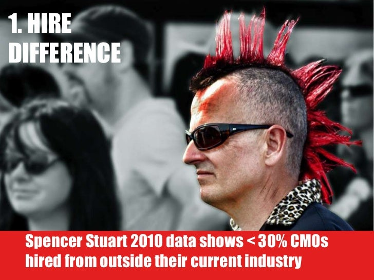 1. HIRE DIFFERENCE Spencer Stuart 2010 data shows < 30% CMOs hired from outside their current industry