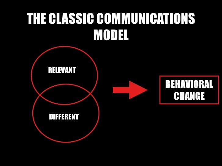THE CLASSIC COMMUNICATIONS MODEL RELEVANT DIFFERENT BEHAVIORAL CHANGE