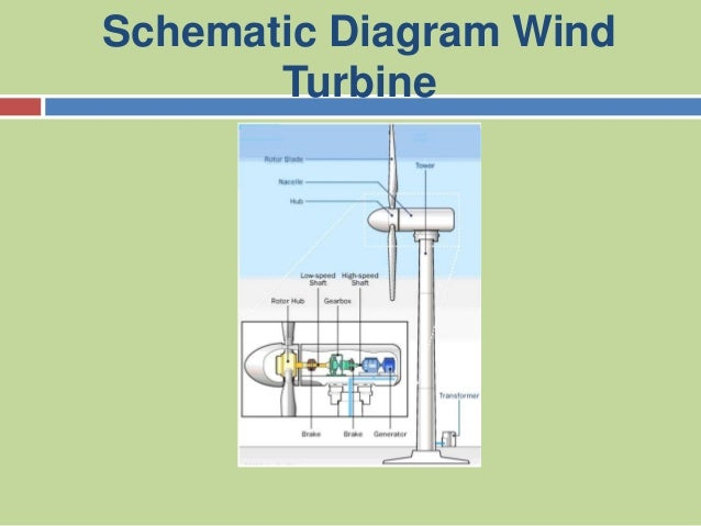 wind turbines power point presentation 3 schematic