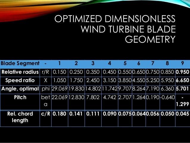 DESIGN OPTIMIZATION OF WIND TURBINE BLADE
