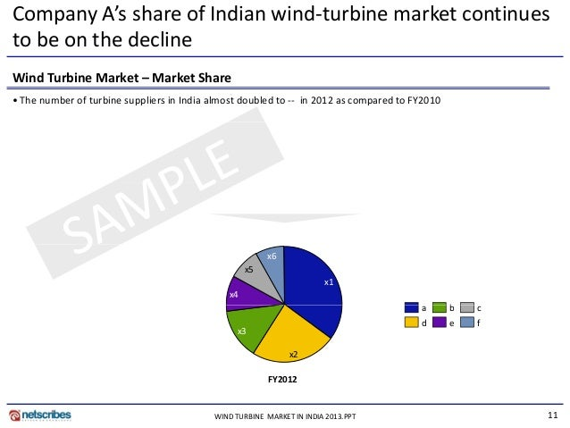 global small wind turbine market size Make consulting's global wind turbine trends 2017 report,  growth in  turbines deployed in the busy chinese offshore market, where.