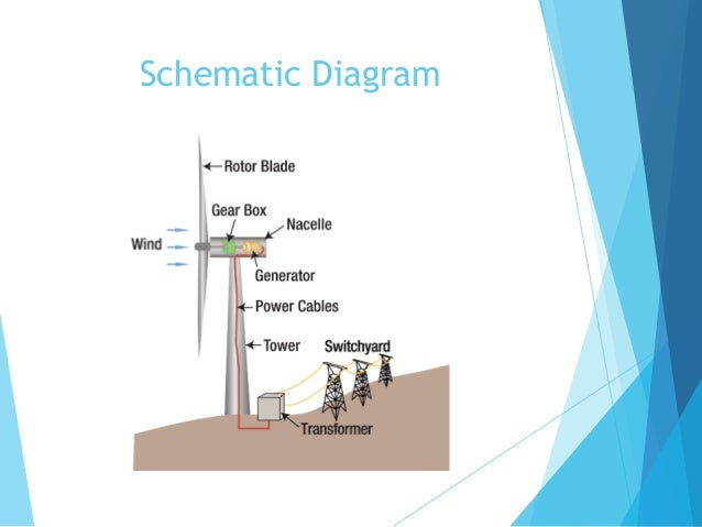Circuit Diagram Wind Turbine Images How To Guide And Refrence