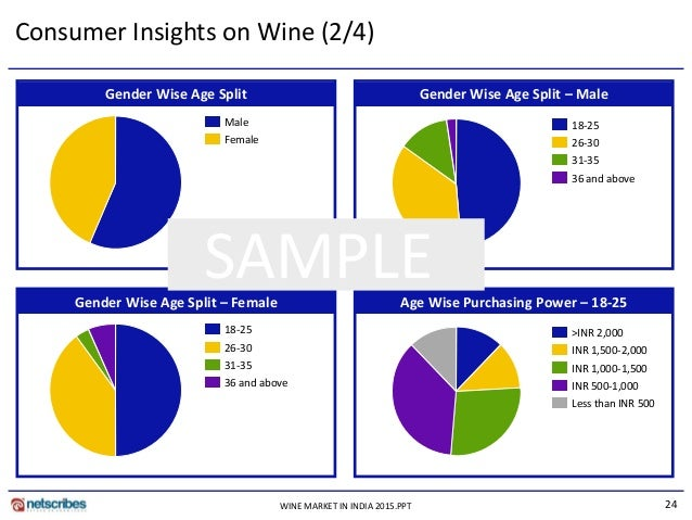 Champagne market in China - Market research China
