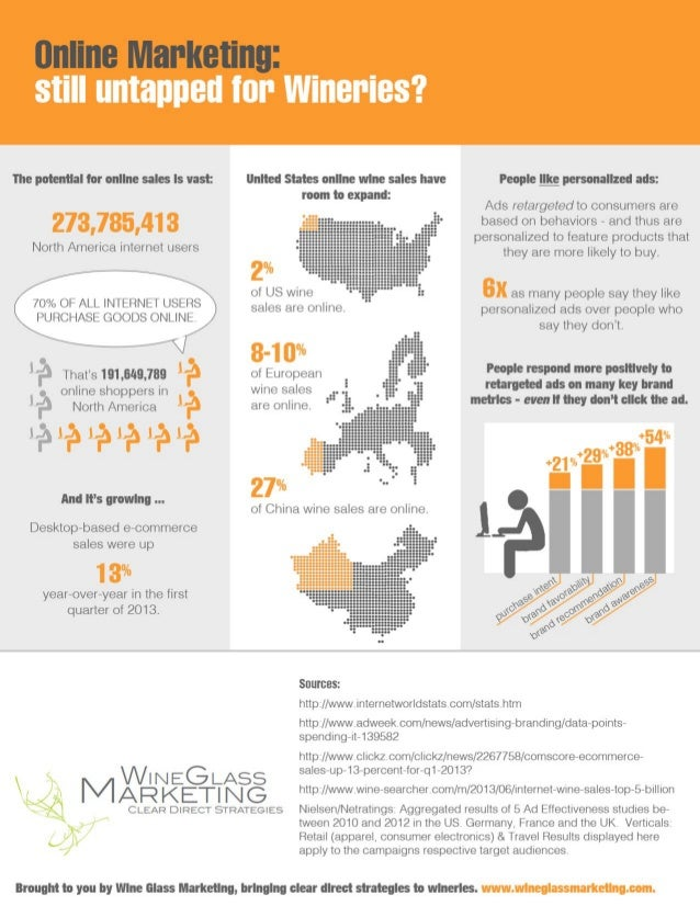 Why Wineries Should Pay Attention to Online Sales [Infographic]