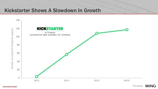 #IOTSTATEOFTHEUNION Kickstarter Shows A Slowdown In Growth *Annualized 0 20 40 60 80 100 120 140 2013 2014 2015 2016* IoT ...