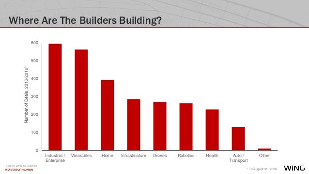 #IOTSTATEOFTHEUNION Where Are The Builders Building? 0 100 200 300 400 500 600 Industrial / Enterprise Wearables Home Infr...