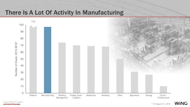 #IOTSTATEOFTHEUNION There Is A Lot Of Activity In Manufacturing * To August 31, 2016 NumberofDeals,2013-2016* Source: Wing...