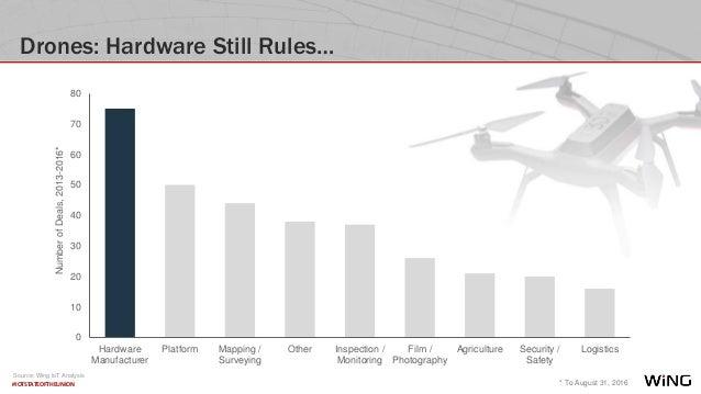 #IOTSTATEOFTHEUNION Drones: Hardware Still Rules… * To August 31, 2016 NumberofDeals,2013-2016* 0 10 20 30 40 50 60 70 80 ...