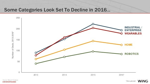 #IOTSTATEOFTHEUNION Some Categories Look Set To Decline in 2016...NumberofDeals,2013-2016* 0 50 100 150 200 250 2013 2014 ...