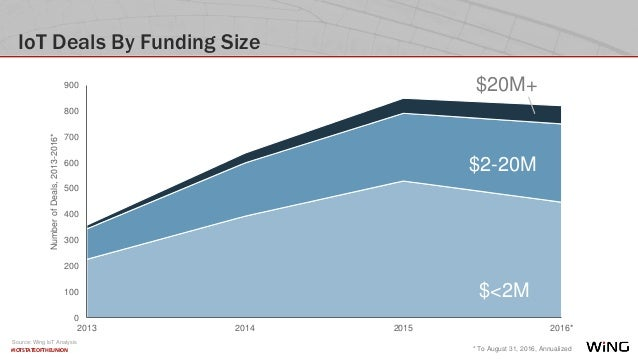 #IOTSTATEOFTHEUNION IoT Deals By Funding Size 0 100 200 300 400 500 600 700 800 900 2013 2014 2015 2016* $<2M $2-20M $20M+...