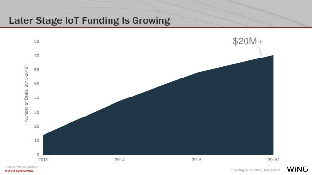 #IOTSTATEOFTHEUNION Later Stage IoT Funding Is Growing 0 10 20 30 40 50 60 70 80 2013 2014 2015 2016* $20M+ * To August 31...