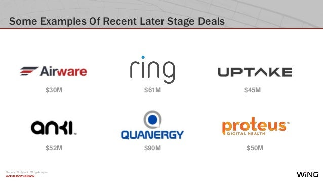 #IOTSTATEOFTHEUNION Some Examples Of Recent Later Stage Deals $52M $61M $90M $30M $50M $45M Source: Pitchbook, Wing Analys...