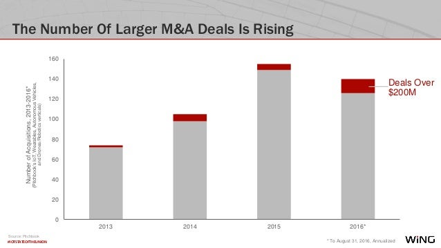 #IOTSTATEOFTHEUNION The Number Of Larger M&A Deals Is Rising Source: Pitchbook 0 20 40 60 80 100 120 140 160 2013 2014 201...