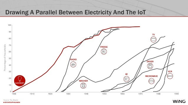 #IOTSTATEOFTHEUNION Drawing A Parallel Between Electricity And The IoT TV AC RADIO MICROWAVE VCR WASHER DRYER FRIDGE 1900 ...