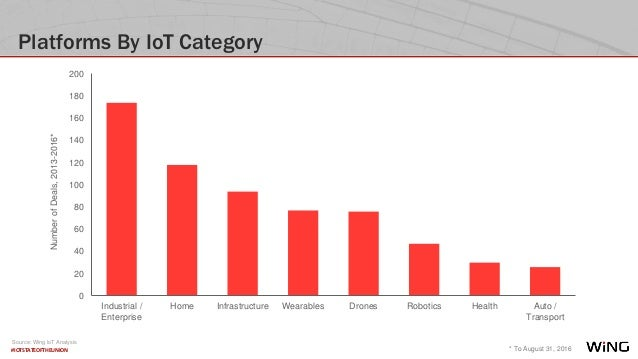 #IOTSTATEOFTHEUNION Platforms By IoT Category * To August 31, 2016 NumberofDeals,2013-2016* 0 20 40 60 80 100 120 140 160 ...