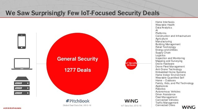 #IOTSTATEOFTHEUNION We Saw Surprisingly Few IoT-Focused Security Deals Home Interfaces Wearable Health Data/Analytics AI P...