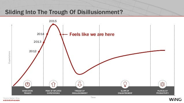 #IOTSTATEOFTHEUNION Sliding Into The Trough Of Disillusionment? INNOVATION TRIGGER PEAK OF INFLATED EXPECTATIONS TROUGH OF...