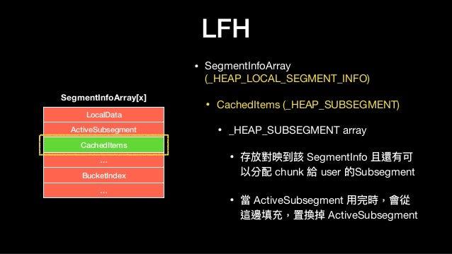 LFH • SegmentInfoArray (_HEAP_LOCAL_SEGMENT_INFO)  • CachedItems (_HEAP_SUBSEGMENT)  • _HEAP_SUBSEGMENT array  • 存放對映到該 Se...