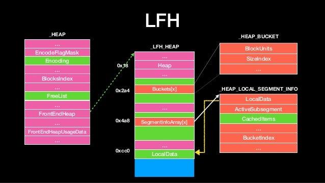 LFH … Heap … … … LocalData 0x18 0x2a4 0x4a8 0xcc0 Buckets[x] SegmentInfoArray[x] BlockUnits SizeIndex … _LFH_HEAP _HEAP_BU...