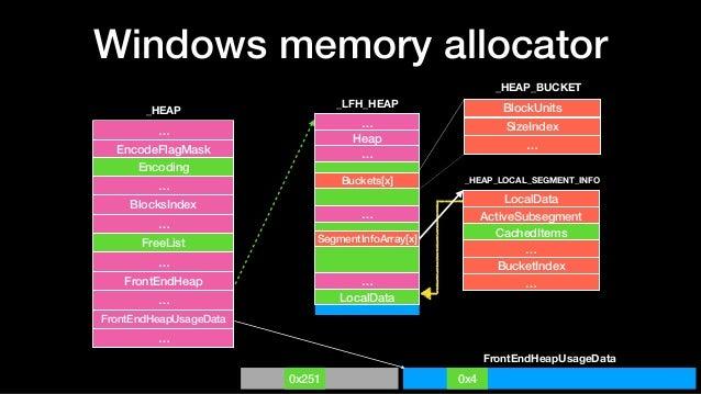Windows memory allocator … Heap … … … LocalData Buckets[x] SegmentInfoArray[x] BlockUnits SizeIndex … _LFH_HEAP _HEAP_BUCK...