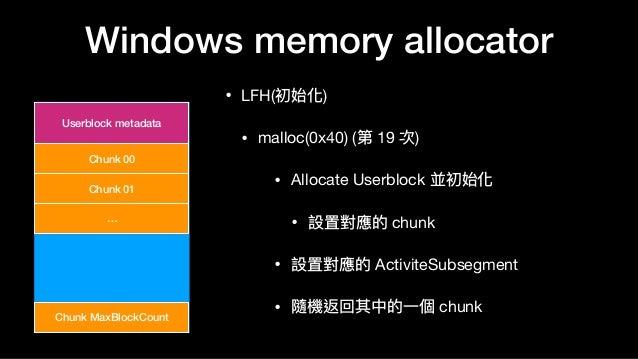 Windows memory allocator • LFH(初始化)  • malloc(0x40) (第 19 次)  • Allocate Userblock 並初始化  • 設置對應的 chunk   • 設置對應的 ActiviteS...