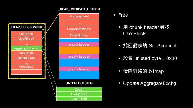 LocalInfo UserBlock … AggregateExchg BlockSzie BlockCount … SizeIndex … Depth Hint (15bit) Lock (1bit) _HEAP_SUBSEGMENT Su...