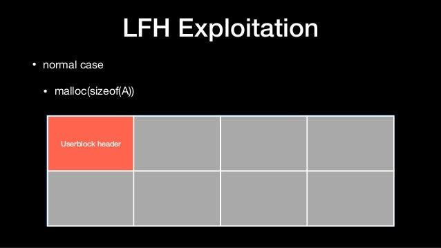 LFH Exploitation • normal case  • malloc(sizeof(A)) Userblock header
