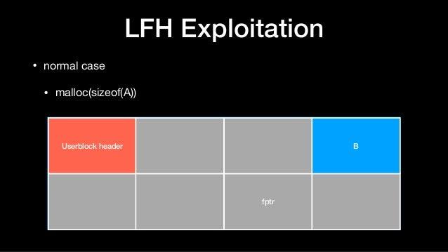 LFH Exploitation • normal case  • malloc(sizeof(A)) Userblock header B fptr