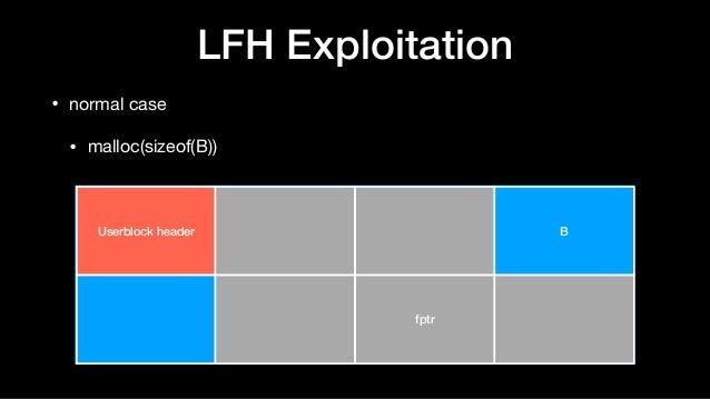 LFH Exploitation • normal case  • malloc(sizeof(B)) Userblock header B fptr