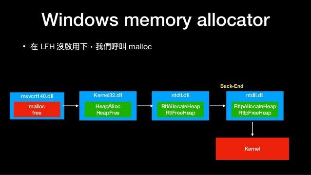 Windows memory allocator • 在 LFH 沒啟⽤用下,我們呼叫 malloc Kernel32.dll HeapAlloc HeapFree msvcrt140.dll malloc free ntdll.dll Rtl...