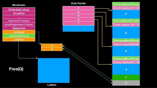 A A Chunk header (0x110) PreviousBlockPrivate Chunk header (0x110) PreviousBlockPrivate Chunk header(0x50) PreviousBlockPr...
