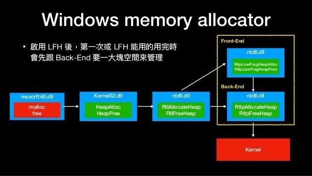 Windows memory allocator • 啟⽤用 LFH 後,第⼀一次或 LFH 能⽤用的⽤用完時 會先跟 Back-End 要⼀一⼤大塊空間來來管理理 Kernel32.dll HeapAlloc HeapFree msvcrt...