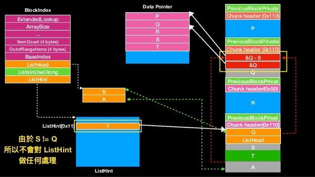 S A Chunk header (0x110) PreviousBlockPrivate Q Chunk header (0x110) PreviousBlockPrivate Chunk header(0x50) PreviousBlock...