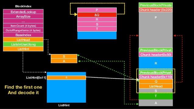 S A Chunk header (0x220) PreviousBlockPrivate Chunk header(0x50) PreviousBlockPrivat S Chunk header(0x110) PreviousBlockPr...