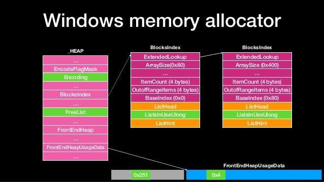 Windows memory allocator … EncodeFlagMask Encoding … BlocksIndex … FreeList … FrontEndHeap … FrontEndHeapUsageData … _HEAP...