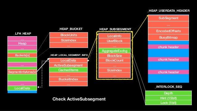 … Heap … … … LocalData Buckets[x] SegmentInfoArray[x] BlockUnits SizeIndex … _LFH_HEAP _HEAP_BUCKET _HEAP_LOCAL_SEGMENT_IN...