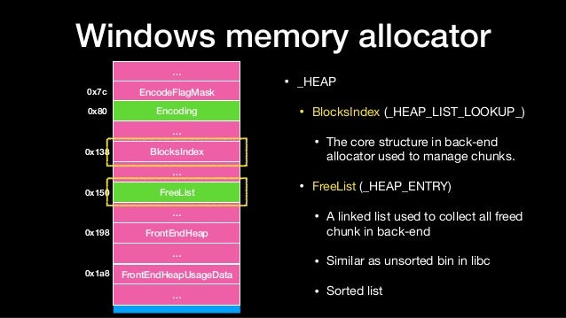 Windows memory allocator • _HEAP  • BlocksIndex (_HEAP_LIST_LOOKUP_)  • The core structure in back-end allocator used to m...