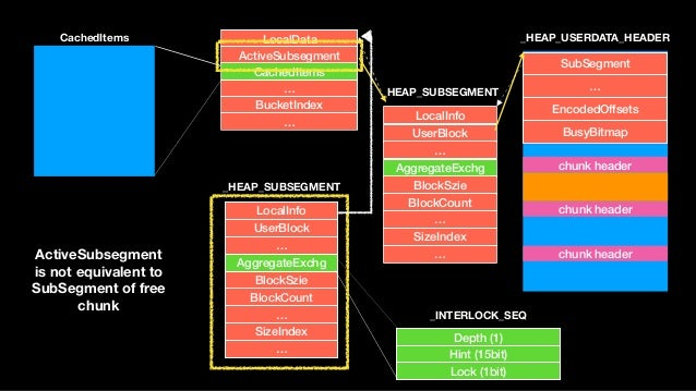 LocalInfo UserBlock … AggregateExchg BlockSzie BlockCount … SizeIndex … _HEAP_SUBSEGMENT SubSegment … EncodedOffsets BusyB...